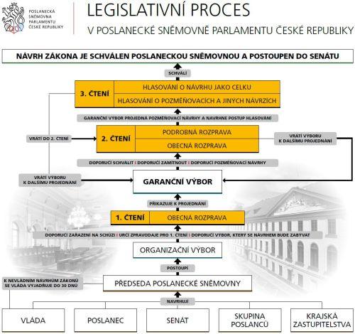 Graf legislativniho procesu v Poslanecke snemovne