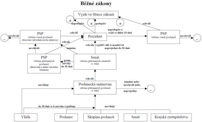 Schéma legislativniho procesu