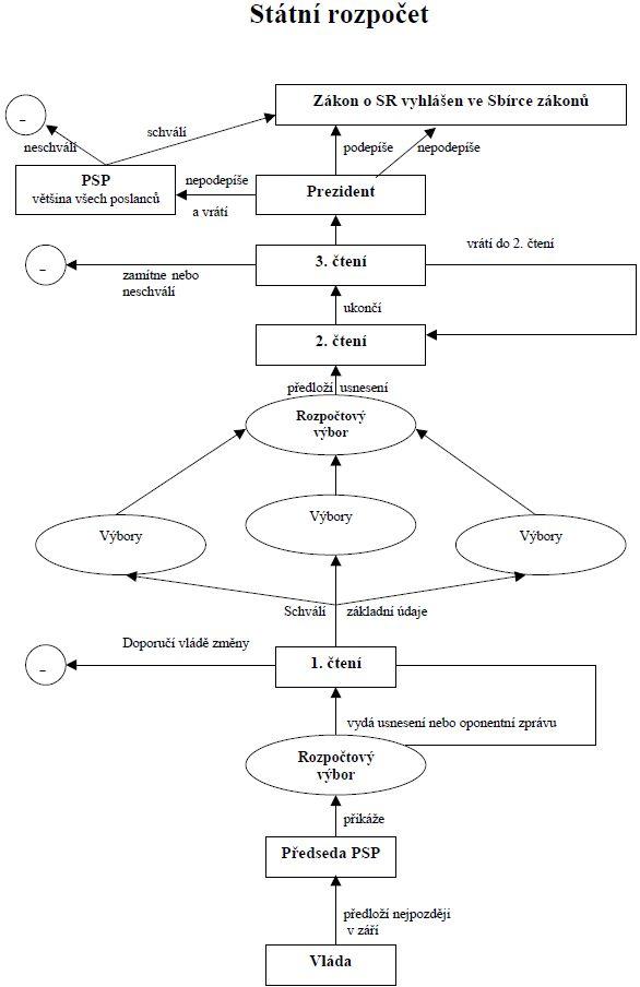 Schema projednavani schvalovani statniho rozpoctu